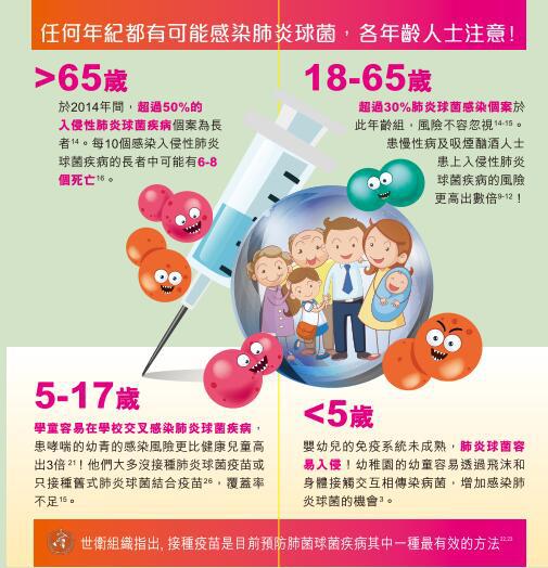 美亚预约网建议:以下人士应接种13价肺炎球菌结合疫苗